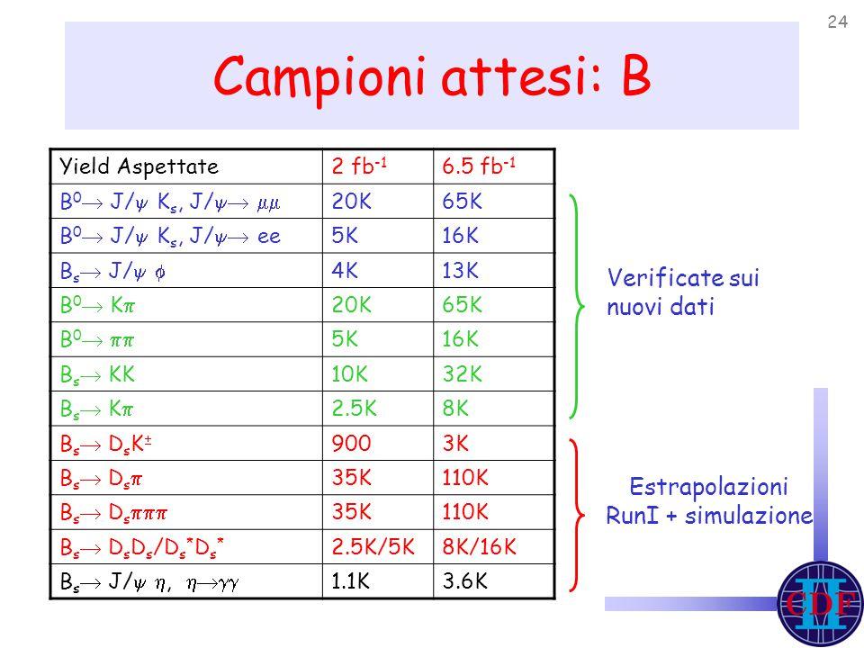 24 Campioni attesi: B Yield Aspettate2 fb -1 6.5 fb -1 B 0  J/  K s, J/   20K65K B 0  J/  K s, J/  ee5K16K B s  J/   4K13K B 0  K  20K65K B 0   5K16K B s  KK10K32K B s  K  2.5K8K B s  D s K  9003K B s  D s  35K110K B s  D s  35K110K B s  D s D s /D s * D s * 2.5K/5K8K/16K B s  J/  ,  1.1K3.6K Verificate sui nuovi dati Estrapolazioni RunI + simulazione