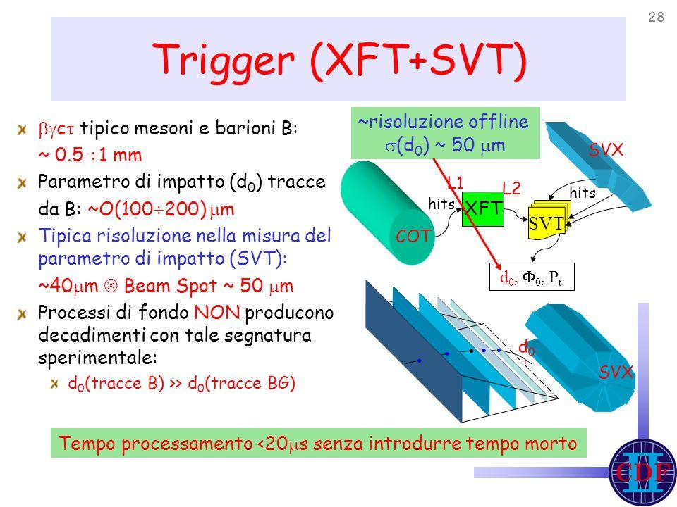 28 Trigger (XFT+SVT)  c  tipico mesoni e barioni B: ~ 0.5  1 mm Parametro di impatto (d 0 ) tracce da B: ~O(100  200)  m Tipica risoluzione nella misura del parametro di impatto (SVT): ~40  m  Beam Spot ~ 50  m Processi di fondo NON producono decadimenti con tale segnatura sperimentale: d 0 (tracce B) >> d 0 (tracce BG) Tempo processamento <20  s senza introdurre tempo morto L1 L2 d0d0 XFT hits d 0,  0, P t SVT hits COT SVX ~risoluzione offline  (d 0 ) ~ 50  m SVX