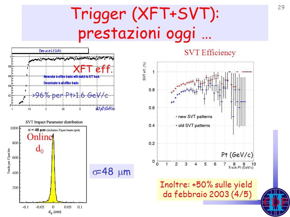 29 Trigger (XFT+SVT): prestazioni oggi … Online d 0  =48  m >96% per Pt>1.6 GeV/c XFT eff.