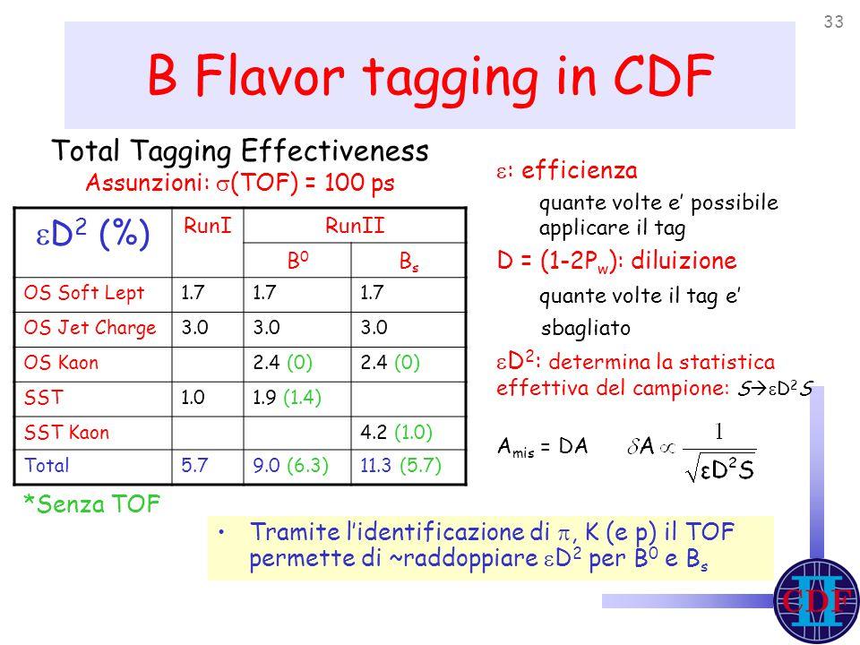 33 B Flavor tagging in CDF  D 2 (%) RunIRunII B0B0 BsBs OS Soft Lept1.7 OS Jet Charge3.0 OS Kaon2.4 (0) SST1.01.9 (1.4) SST Kaon4.2 (1.0) Total5.79.0 (6.3)11.3 (5.7) Tramite l'identificazione di , K (e p) il TOF permette di ~raddoppiare  D 2 per B 0 e B s *Senza TOF Total Tagging Effectiveness Assunzioni:  (TOF) = 100 ps  : efficienza quante volte e' possibile applicare il tag D = (1-2P w ): diluizione quante volte il tag e' sbagliato  D 2 : determina la statistica effettiva del campione: S   D 2 S A mis = DA