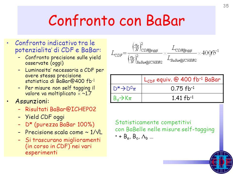 35 Confronto con BaBar Confronto indicativo tra le potenzialita' di CDF e BaBar: –Confronto precisione sulle yield osservate (oggi) –Luminosita' necessaria a CDF per avere stessa precisione statistica di BaBar@400 fb -1 –Per misure non self tagging il valore va moltiplicato  ~1.7 Assunzioni: –Risultati BaBar@ICHEP02 –Yield CDF oggi –D* (purezza BaBar 100%) –Precisione scala come ~ 1/  L –Si trascurano miglioramenti (in corso in CDF) nei vari esperimenti L CDF equiv.