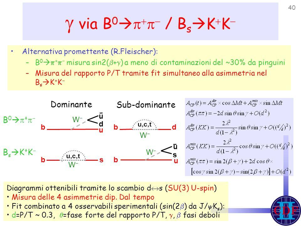 40  via B 0      / B s  K  K  Dominante Sub-dominante B0B0 BsKKBsKK Diagrammi ottenibili tramite lo scambio d  s (SU(3) U-spin) Misura delle 4 asimmetrie dip.