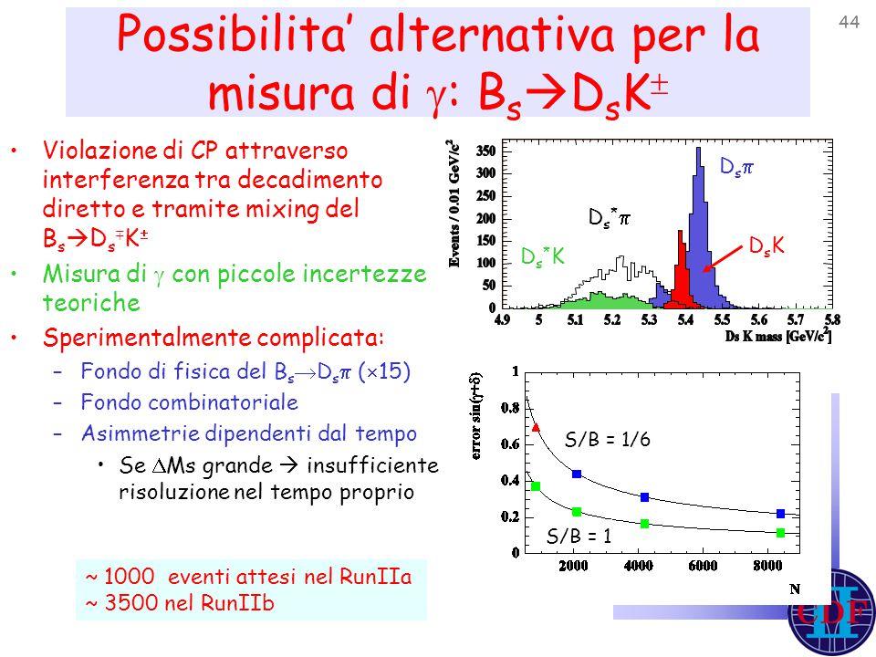 44 Possibilita' alternativa per la misura di  : B s  D s K  Violazione di CP attraverso interferenza tra decadimento diretto e tramite mixing del B s  D s  K  Misura di  con piccole incertezze teoriche Sperimentalmente complicata: –Fondo di fisica del B s  D s  (  15) –Fondo combinatoriale –Asimmetrie dipendenti dal tempo Se  Ms grande  insufficiente risoluzione nel tempo proprio S/B = 1/6 S/B = 1 DsDs Ds*KDs*K Ds*Ds* DsKDsK ~ 1000 eventi attesi nel RunIIa ~ 3500 nel RunIIb