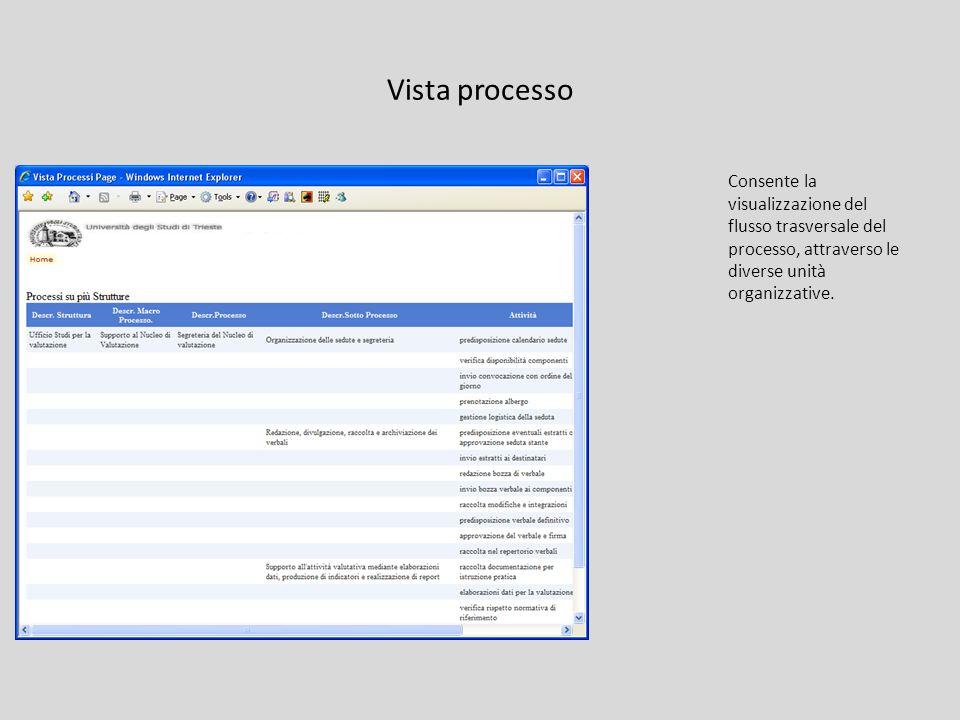 Vista processo Consente la visualizzazione del flusso trasversale del processo, attraverso le diverse unità organizzative.