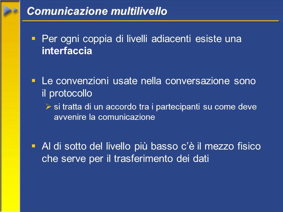  Per ogni coppia di livelli adiacenti esiste una interfaccia  Le convenzioni usate nella conversazione sono il protocollo  si tratta di un accordo tra i partecipanti su come deve avvenire la comunicazione  Al di sotto del livello più basso c'è il mezzo fisico che serve per il trasferimento dei dati