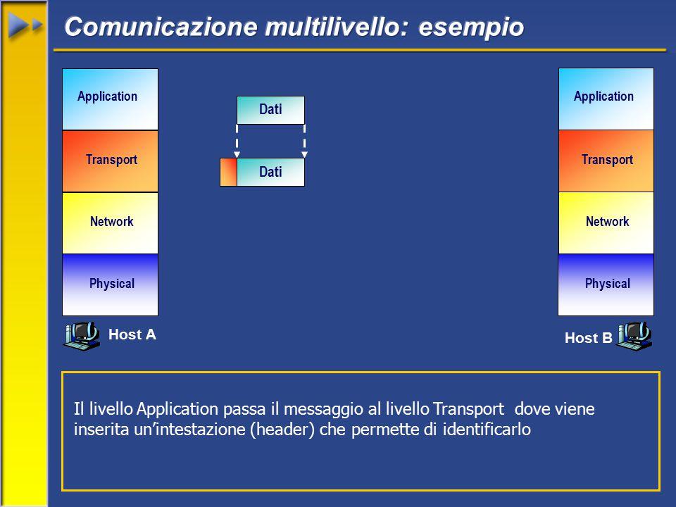 Network Transport Application Physical Network Transport Application Physical Dati Il livello Application passa il messaggio al livello Transport dove viene inserita un'intestazione (header) che permette di identificarlo Host A Host B