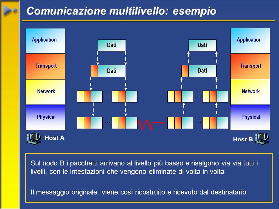 Network Transport Application Physical Network Transport Application Physical Dati … … … Sul nodo B i pacchetti arrivano al livello più basso e risalgono via via tutti i livelli, con le intestazioni che vengono eliminate di volta in volta Il messaggio originale viene così ricostruito e ricevuto dal destinatario Dati … Host A Host B