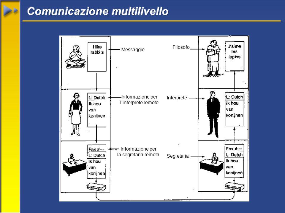 Messaggio Informazione per l'interprete remoto Informazione per la segretaria remota Segretaria Interprete Filosofo
