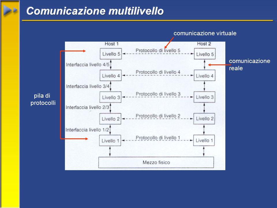comunicazione virtuale comunicazione reale pila di protocolli