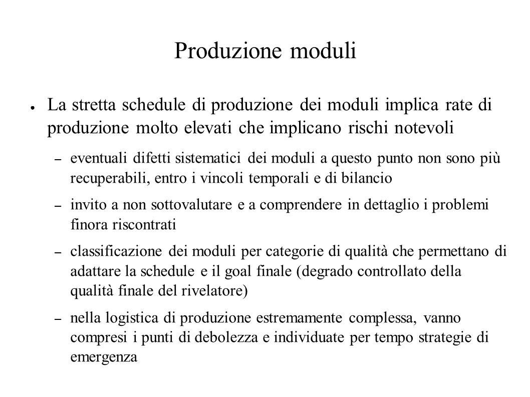 Produzione moduli ● La stretta schedule di produzione dei moduli implica rate di produzione molto elevati che implicano rischi notevoli – eventuali di