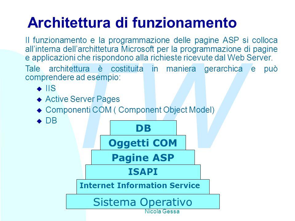 TW Nicola Gessa Architettura di funzionamento Il funzionamento e la programmazione delle pagine ASP si colloca all'interna dell'archittetura Microsoft per la programmazione di pagine e applicazioni che rispondono alla richieste ricevute dal Web Server.