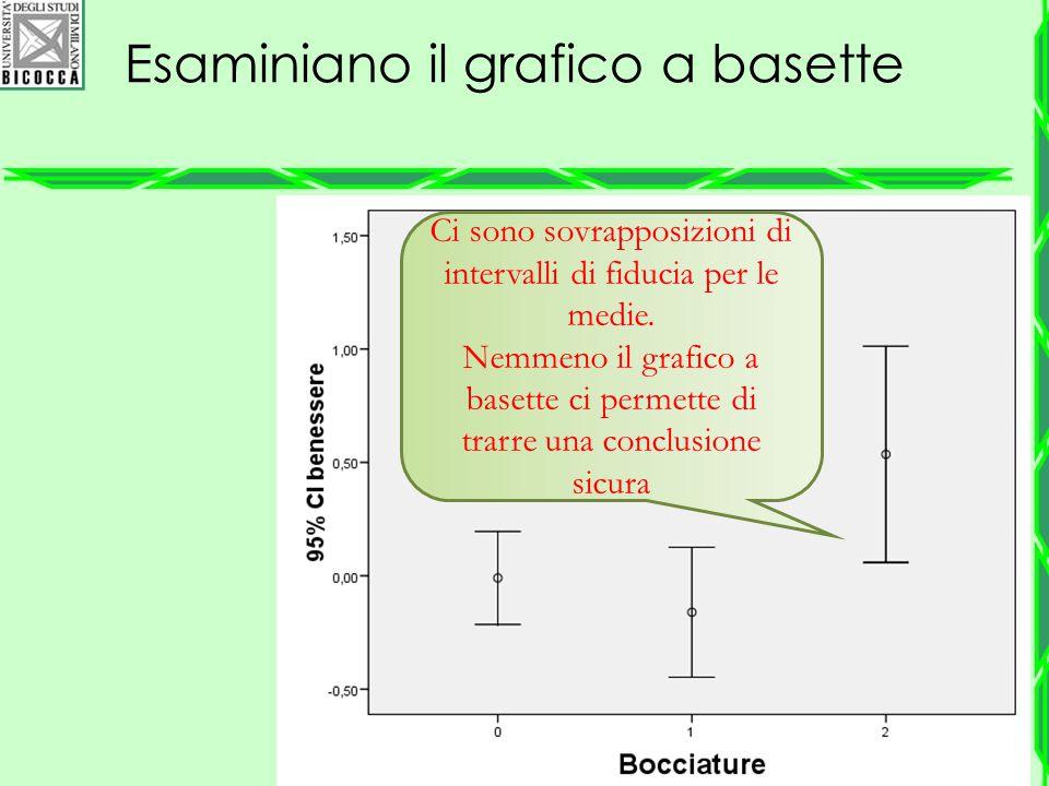 Esaminiano il grafico a basette Ci sono sovrapposizioni di intervalli di fiducia per le medie. Nemmeno il grafico a basette ci permette di trarre una