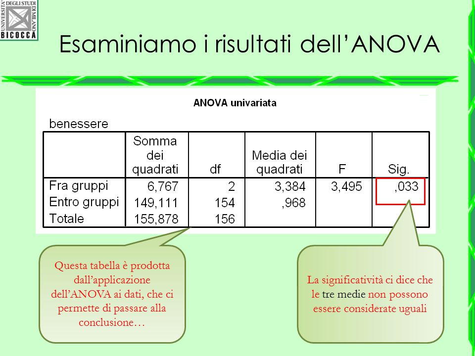 Esaminiamo i risultati dell'ANOVA La significatività ci dice che le tre medie non possono essere considerate uguali Questa tabella è prodotta dall'app