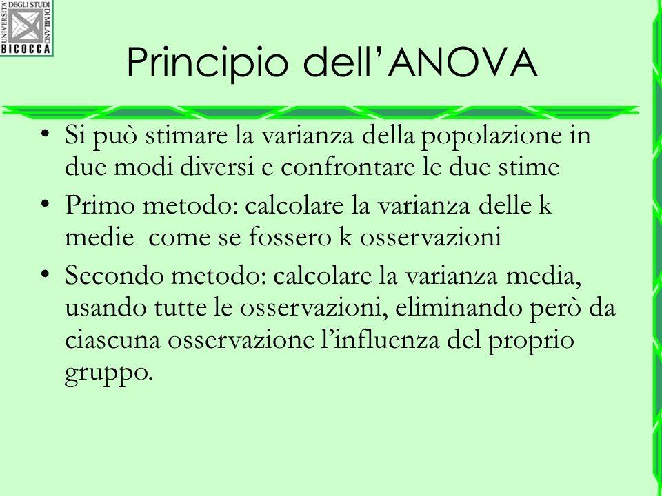 Principio dell'ANOVA Si può stimare la varianza della popolazione in due modi diversi e confrontare le due stime Primo metodo: calcolare la varianza d