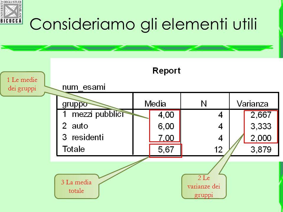 Consideriamo gli elementi utili 1 Le medie dei gruppi 2 Le varianze dei gruppi 3 La media totale