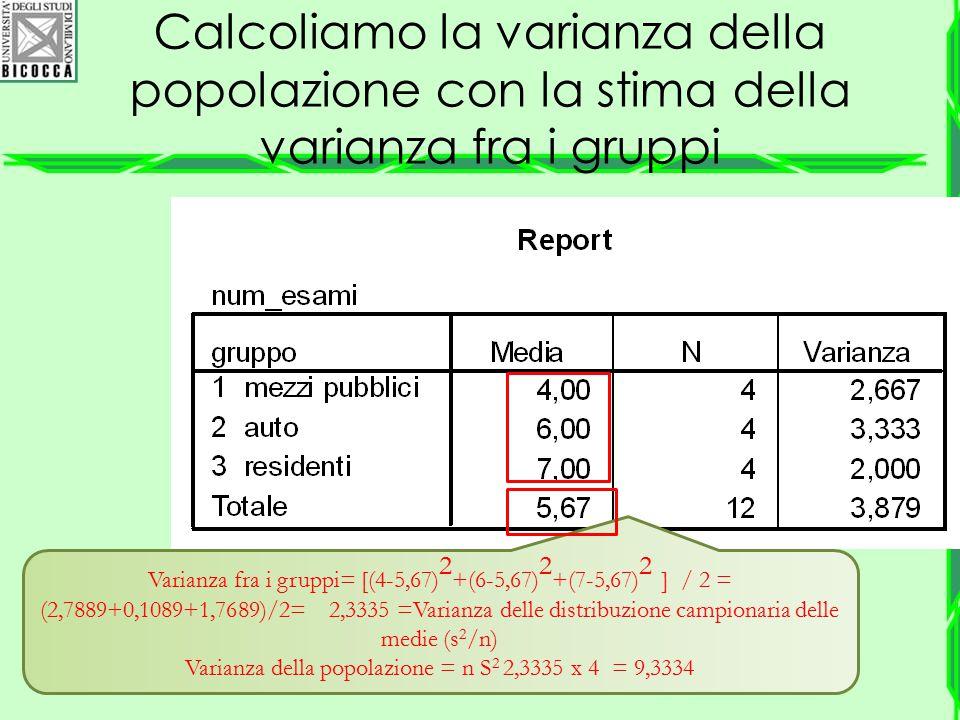 Calcoliamo la varianza della popolazione con la stima della varianza fra i gruppi Varianza fra i gruppi= [(4-5,67) 2 +(6-5,67) 2 +(7-5,67) 2 ] / 2 = (
