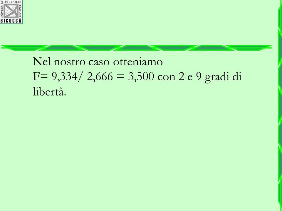 Nel nostro caso otteniamo F= 9,334/ 2,666 = 3,500 con 2 e 9 gradi di libertà.