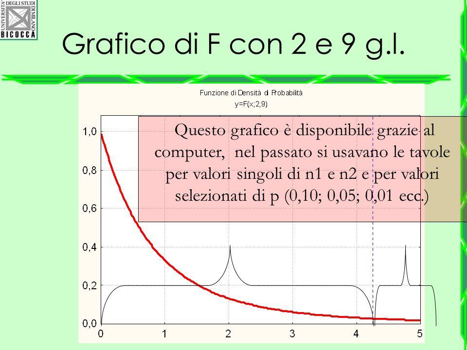 Grafico di F con 2 e 9 g.l. Questo grafico è disponibile grazie al computer, nel passato si usavano le tavole per valori singoli di n1 e n2 e per valo
