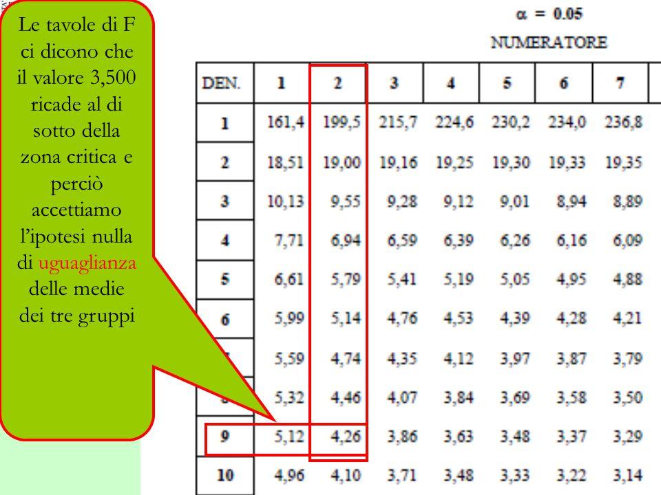 Le tavole di F ci dicono che il valore 3,500 ricade al di sotto della zona critica e perciò accettiamo l'ipotesi nulla di uguaglianza delle medie dei