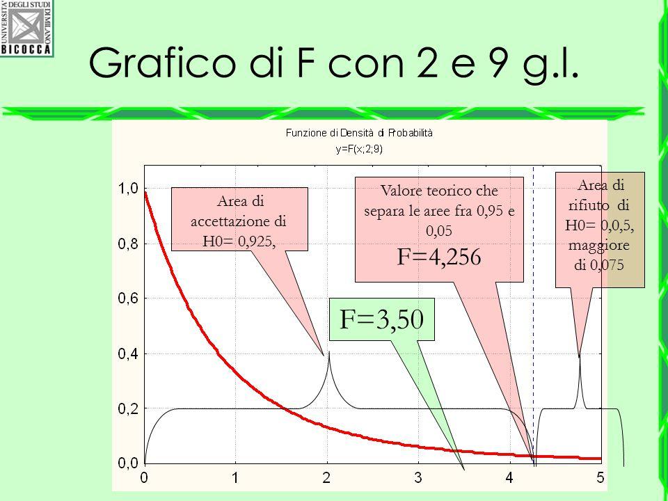 Grafico di F con 2 e 9 g.l. Area di rifiuto di H0= 0,0,5, maggiore di 0,075 Area di accettazione di H0= 0,925, Valore teorico che separa le aree fra 0