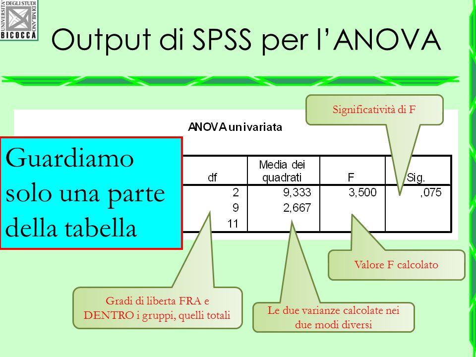 Output di SPSS per l'ANOVA Valore F calcolato Gradi di liberta FRA e DENTRO i gruppi, quelli totali Le due varianze calcolate nei due modi diversi Sig