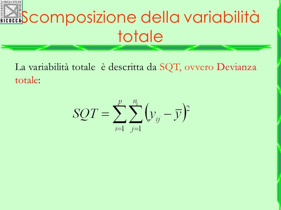 La variabilità totale è descritta da SQT, ovvero Devianza totale: Scomposizione della variabilità totale