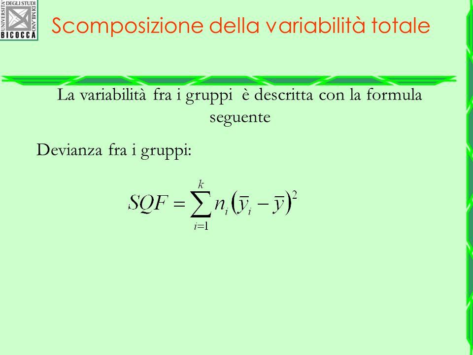 La variabilità fra i gruppi è descritta con la formula seguente Devianza fra i gruppi: Scomposizione della variabilità totale