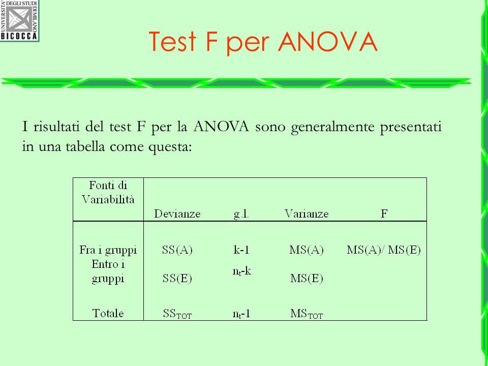 I risultati del test F per la ANOVA sono generalmente presentati in una tabella come questa: Test F per ANOVA