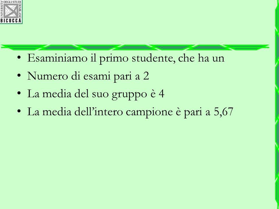 Esaminiamo il primo studente, che ha un Numero di esami pari a 2 La media del suo gruppo è 4 La media dell'intero campione è pari a 5,67