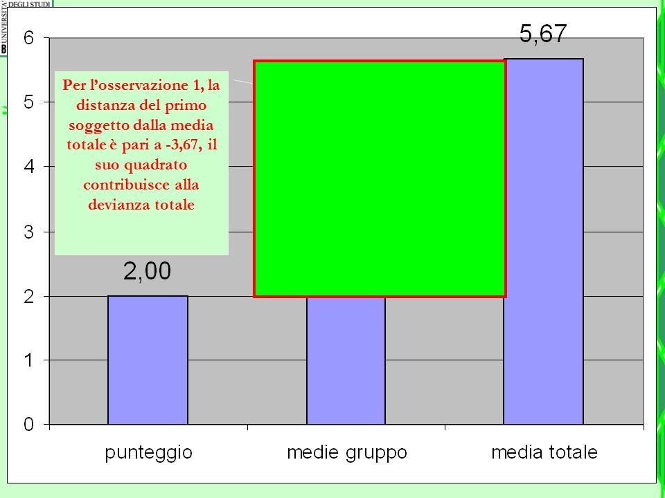 Per l'osservazione 1, la distanza del primo soggetto dalla media totale è pari a -3,67, il suo quadrato contribuisce alla devianza totale