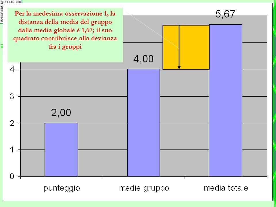 Per la medesima osservazione 1, la distanza della media del gruppo dalla media globale è 1,67; il suo quadrato contribuisce alla devianza fra i gruppi