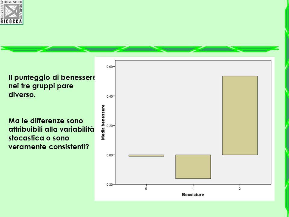 Il punteggio di benessere nei tre gruppi pare diverso. Ma le differenze sono attribuibili alla variabilità stocastica o sono veramente consistenti?