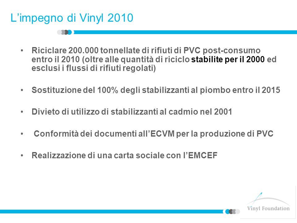 L'impegno di Vinyl 2010 Riciclare 200.000 tonnellate di rifiuti di PVC post-consumo entro il 2010 (oltre alle quantità di riciclo stabilite per il 2000 ed esclusi i flussi di rifiuti regolati) Sostituzione del 100% degli stabilizzanti al piombo entro il 2015 Divieto di utilizzo di stabilizzanti al cadmio nel 2001 Conformità dei documenti all'ECVM per la produzione di PVC Realizzazione di una carta sociale con l'EMCEF