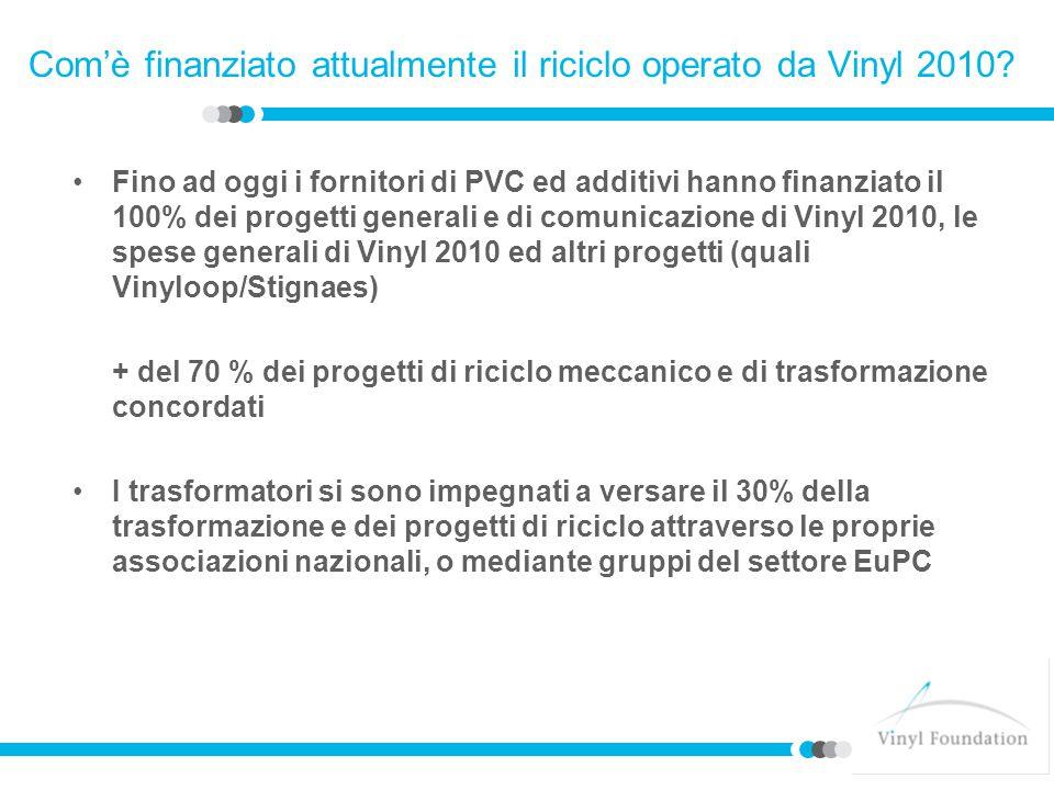 Com'è finanziato attualmente il riciclo operato da Vinyl 2010.