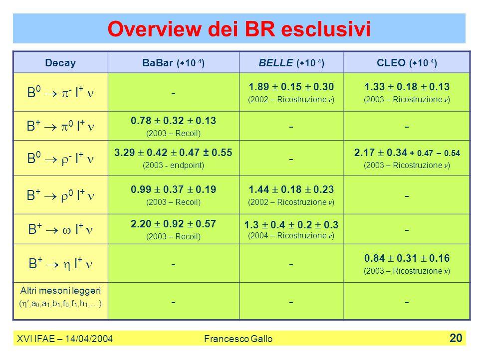 DecayBaBar (  10 -4 ) BELLE (  10 -4 ) CLEO (  10 -4 ) B 0   - l + - 1.89  0.15  0.30 (2002 – Ricostruzione ) 1.33  0.18  0.13 (2003 – Ricost