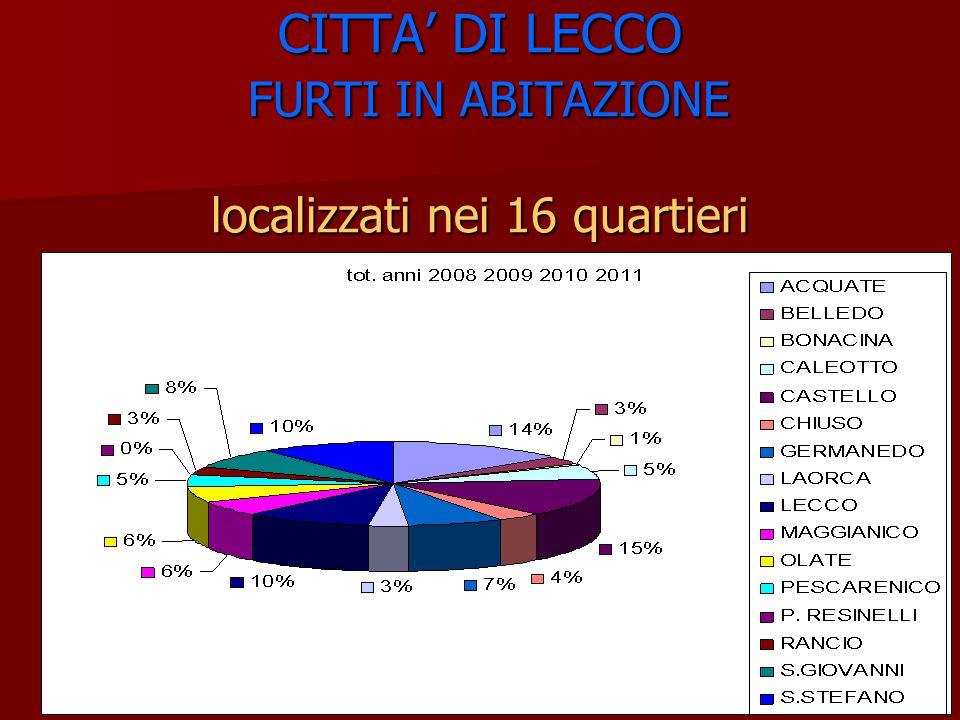 CITTA' DI LECCO FURTI IN ABITAZIONE Quartieri con maggior numero Furti ACQUATE52 CASTELLO55 LECCO38 S.STEFANO39 18449,20% sul totale (374) 184374