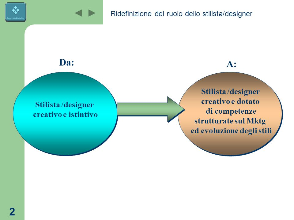 1 Identificazione del profilo aziendale e dei training needs Strumenti di MKTG operativo Definizione della Value Chain Assistenza Progetti individuali