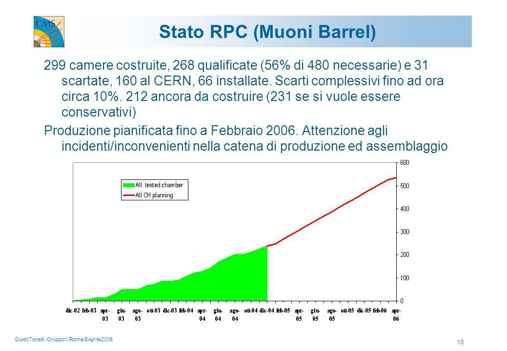 GuidoTonelli /Gruppo1/Roma/5Aprile2005 13 Stato RPC (Muoni Barrel) 299 camere costruite, 268 qualificate (56% di 480 necessarie) e 31 scartate, 160 al CERN, 66 installate.