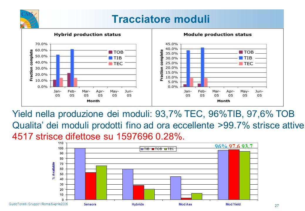 GuidoTonelli /Gruppo1/Roma/5Aprile2005 27 Tracciatore moduli Yield nella produzione dei moduli: 93,7% TEC, 96%TIB, 97,6% TOB Qualita' dei moduli prodotti fino ad ora eccellente >99.7% strisce attive 4517 strisce difettose su 1597696 0.28%.