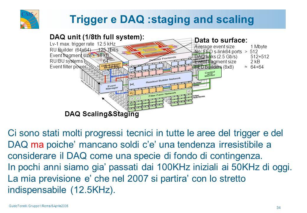 GuidoTonelli /Gruppo1/Roma/5Aprile2005 34 Trigger e DAQ :staging and scaling DAQ unit (1/8th full system): Lv-1 max. trigger rate12.5 kHz RU Builder (