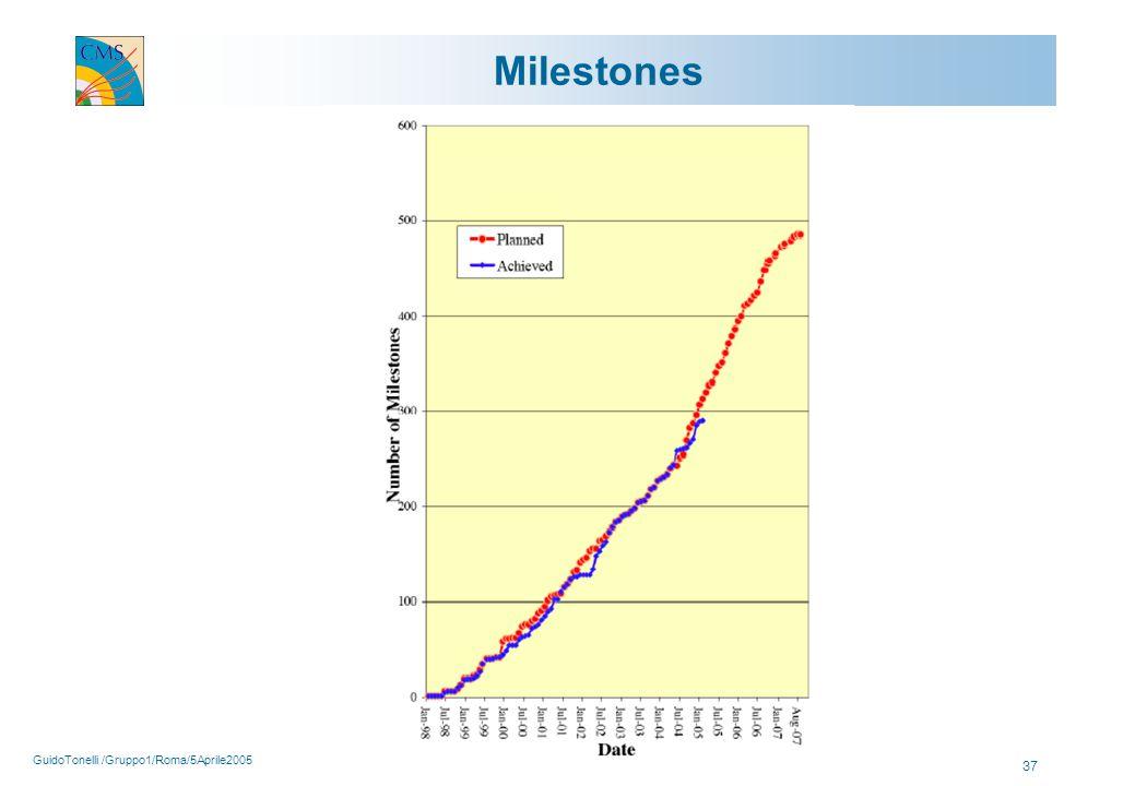 GuidoTonelli /Gruppo1/Roma/5Aprile2005 37 Milestones