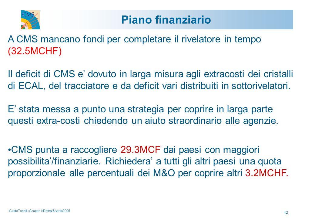 GuidoTonelli /Gruppo1/Roma/5Aprile2005 42 Piano finanziario A CMS mancano fondi per completare il rivelatore in tempo (32.5MCHF) Il deficit di CMS e' dovuto in larga misura agli extracosti dei cristalli di ECAL, del tracciatore e da deficit vari distribuiti in sottorivelatori.