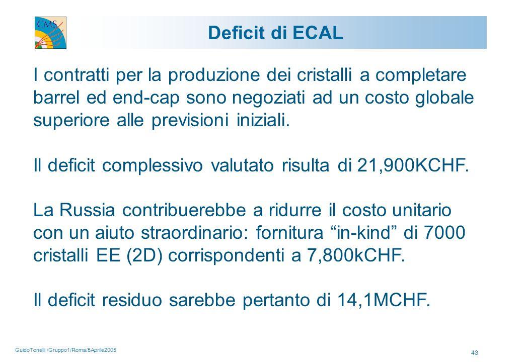 GuidoTonelli /Gruppo1/Roma/5Aprile2005 43 Deficit di ECAL I contratti per la produzione dei cristalli a completare barrel ed end-cap sono negoziati ad un costo globale superiore alle previsioni iniziali.
