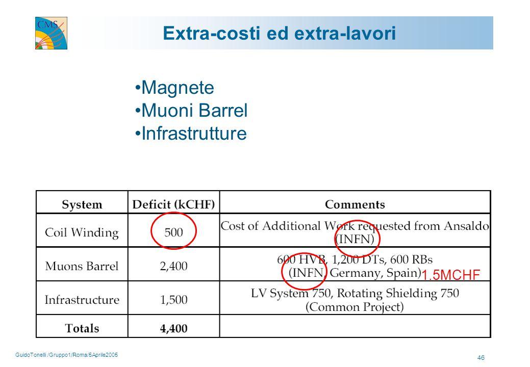 GuidoTonelli /Gruppo1/Roma/5Aprile2005 46 Extra-costi ed extra-lavori 1.5MCHF Magnete Muoni Barrel Infrastrutture