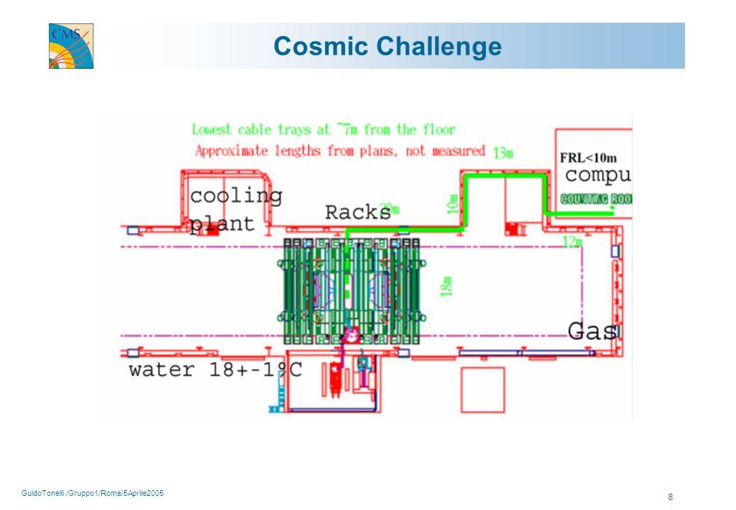 GuidoTonelli /Gruppo1/Roma/5Aprile2005 8 Cosmic Challenge