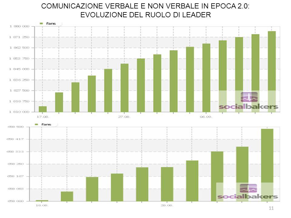 11 COMUNICAZIONE VERBALE E NON VERBALE IN EPOCA 2.0: EVOLUZIONE DEL RUOLO DI LEADER