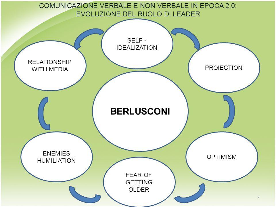 BERLUSCONI RELATIONSHIP WITH MEDIA 3 COMUNICAZIONE VERBALE E NON VERBALE IN EPOCA 2.0: EVOLUZIONE DEL RUOLO DI LEADER ENEMIES HUMILIATION FEAR OF GETTING OLDER OPTIMISM PROIECTION SELF - IDEALIZATION