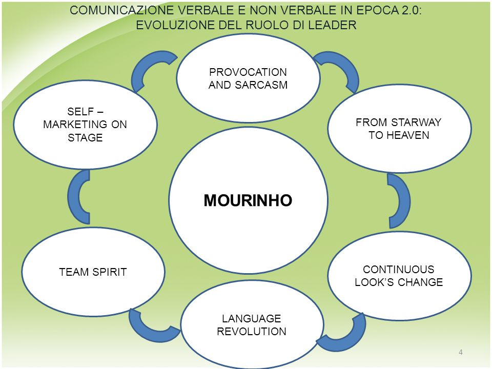 MOURINHO SELF – MARKETING ON STAGE 4 TEAM SPIRIT LANGUAGE REVOLUTION CONTINUOUS LOOK'S CHANGE FROM STARWAY TO HEAVEN PROVOCATION AND SARCASM COMUNICAZ