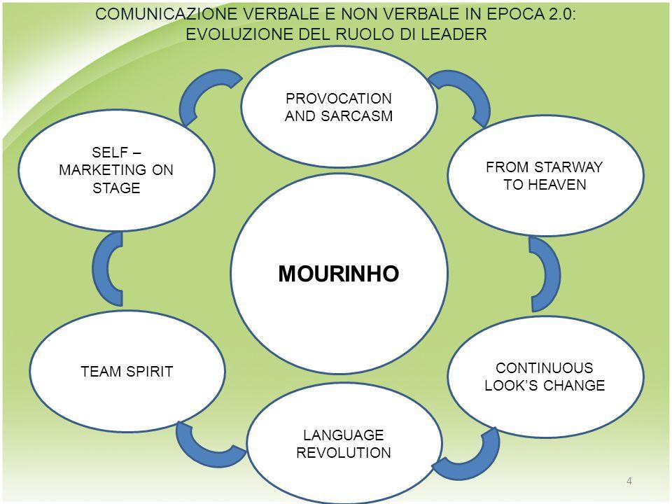 MOURINHO SELF – MARKETING ON STAGE 4 TEAM SPIRIT LANGUAGE REVOLUTION CONTINUOUS LOOK'S CHANGE FROM STARWAY TO HEAVEN PROVOCATION AND SARCASM COMUNICAZIONE VERBALE E NON VERBALE IN EPOCA 2.0: EVOLUZIONE DEL RUOLO DI LEADER