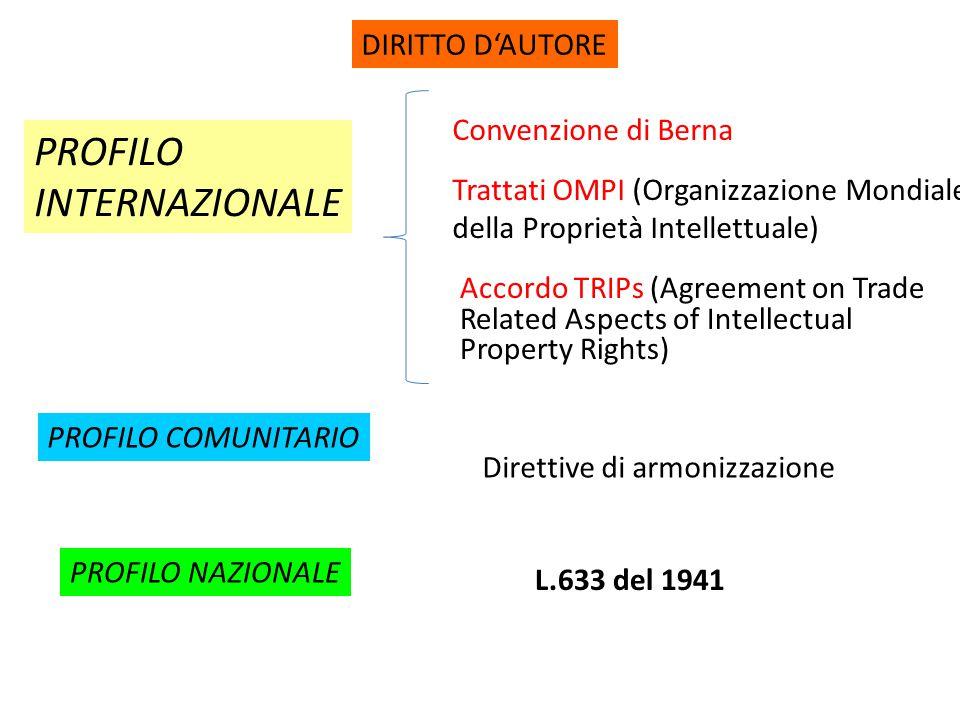 DIRITTO D'AUTORE PROFILO INTERNAZIONALE Convenzione di Berna Trattati OMPI (Organizzazione Mondiale della Proprietà Intellettuale) PROFILO COMUNITARIO Direttive di armonizzazione PROFILO NAZIONALE L.633 del 1941 Accordo TRIPs (Agreement on Trade Related Aspects of Intellectual Property Rights)
